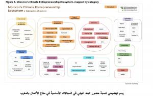 RadioMarocCulture 1 رسم توضيحي لنسبة حضور البعد البيئي في المجالات الأساسية في مناخ الأعمال بالمغرب 1