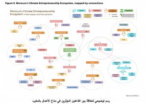 RadioMarocCulture 3 رسم توضيحي للعلاقة بين الفاعلين المؤثرين في مناخ الأعمال بالمغرب